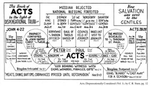 The Book of Acts in the Light of Dispensational Truth