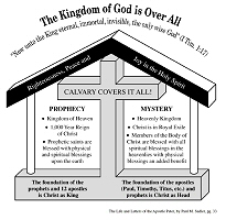 The Kingdom of God is Over All
